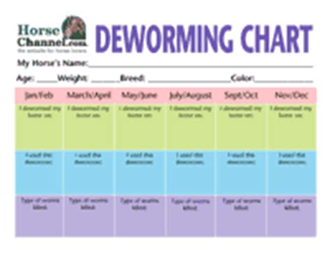 how much to deworm a puppy deworming chart