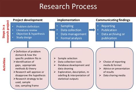 design definition literature literature review in the research process