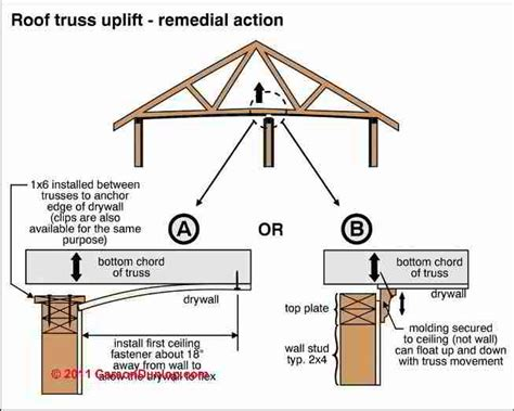 loading on ceiling joists conventional framed roof roof truss uplift arched roof trusses cause cracks at