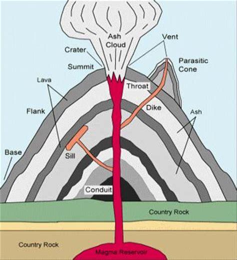 inside a volcano diagram volcanoes