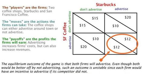 starbucks competitor exle nash equilibrium game