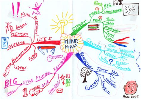 draw a mind map mind maps an introduction the of charles