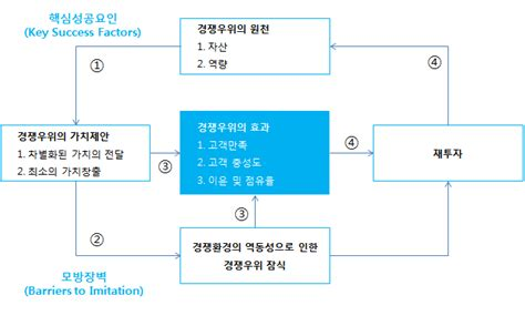 Competitive Advantage Mba by 디테일 연구소 By 주 에임투지 Marketing Mba 1 8 Sustainable