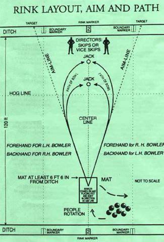 lawn bowling layout  green measurements bias