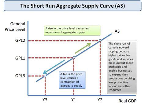 aggregate demand aggregate supply diagram aggregate supply tutor2u economics
