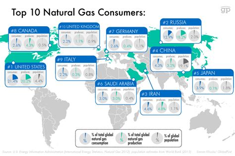 top 10 countries with most natural resources in the world these charts show you who s using the most of our non