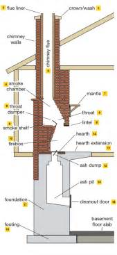 fireplace and chimney parts diagram and anatomy