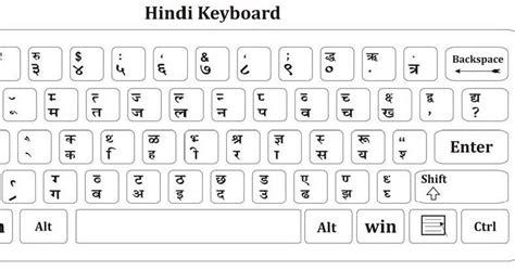 keyboard layout remington hindi typing ह न द ट इप ग hindi typing practice
