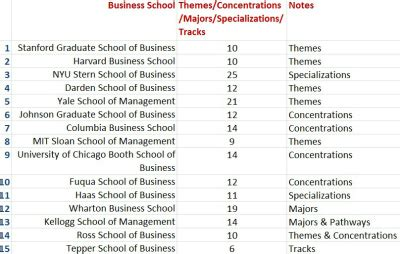 Post Mba Goals Vs Sponsorship by How To Analyze Mba Curriculum For Essays Post Mba Goal