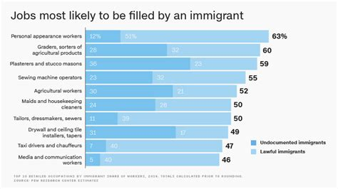 more on america s puzzle workers without jobs bosses immigrant workers are most likely to have these jobs