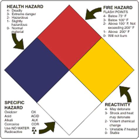 Icc Gt Labels Gt Nfpa Msds Label Template