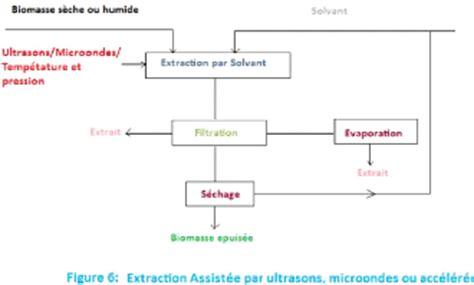 diagramme de fabrication des pates alimentaires pdf memoire valorisation de r 233 sidus de transformation