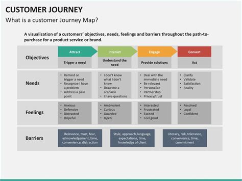 Customer Journey Map Powerpoint Template Pontybistrogramercy Com Journey Map Template