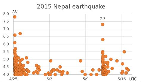 2015 nepal earthquake simple english wikipedia the free file 2015 nepal earthquake svg wikipedia