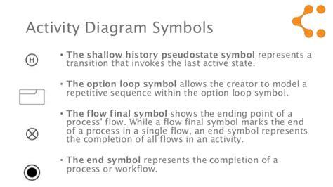 activity diagram means uml diagrams means best free home design idea
