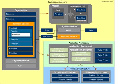 enterprise application architecture diagram exle togaf business architecture diagram exle 28 images