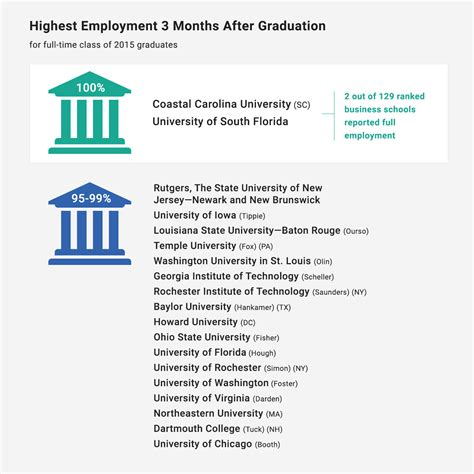 Coastal Carolina Mba by U S News Data Rates Starting Salaries For Mba Grads