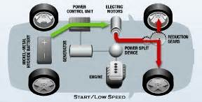 Electric Car Engine How It Works How Do Hybrid Cars Work Learn How A Hybrid Car Works Here