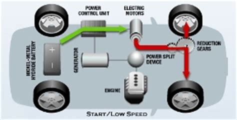 how hybrid cars work how do hybrid cars work learn how a hybrid car works here