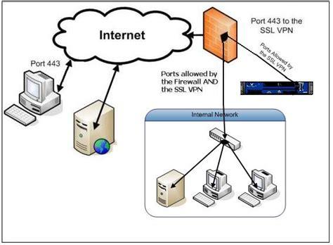 home network design dmz 1 arm in dmz jpg