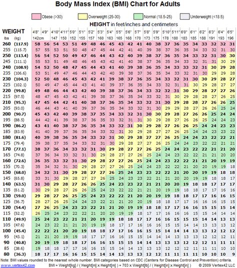 ideal weight bmi calculator android apps on google play