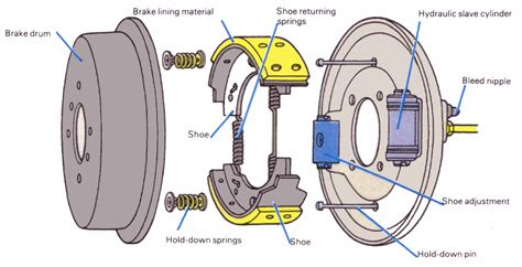auto brake system diagram how to the braking system is working optimally in