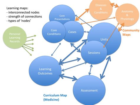 dynamic learning maps dynamic learning maps