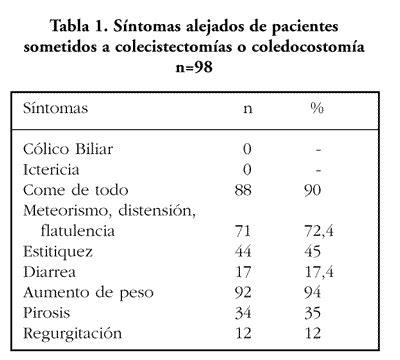alimentazione dopo intervento colecisti sindrome post colecistectomia