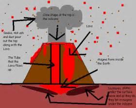 the volcano how do volcanoes work