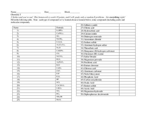 naming compounds and writing formulas worksheet for 10th 12th grade lesson planet