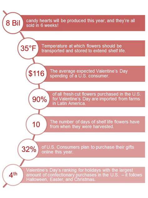 facts about valentines s day supply chain by the numbers
