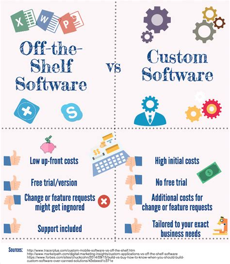 What Does The Shelf Software by The Shelf Software Vs Custom Software Moreapp