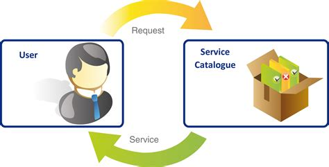 What Is A Service Level Agreement Template service catalogue facility management