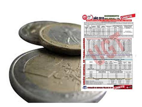 ajuste enero 2016 servicio domestico tabla de escala salarial enero 2016 personal domestico