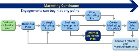 Web Marketing Business by Seo And Sem For Houston Businesses Marketing Team Houston