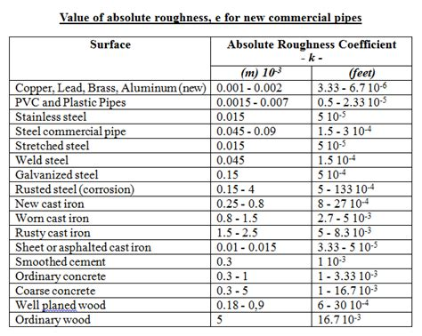 coefficient of friction table coefficient of friction equation and table chart autos post