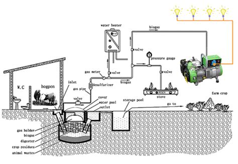 akt biogas based electricity generation plant