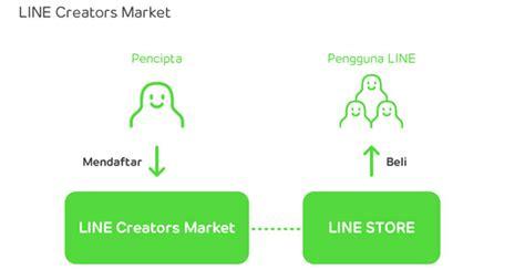 cara membuat stiker line gerak cara membuat stiker line creators for guides