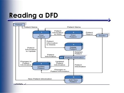 dfd for a website how to data flow diagram