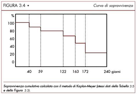 tavole di sopravvivenza aspetti tecnici in nefrologia le basi statistiche ed