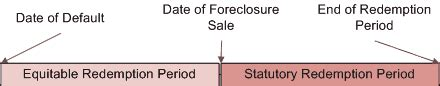 what is a redemption period in a foreclosure ehow redemption period