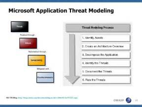Threat Model Template by Application Threat Modeling