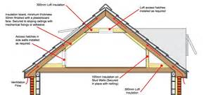 Roof Insulation How To Insulate The Room From The Inside Home Interior