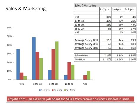 Mba In Sales Management Salary by Mba Salary Survey 2011