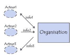 diagramme acteur flux merise merise mod 232 le conceptuel de la communication
