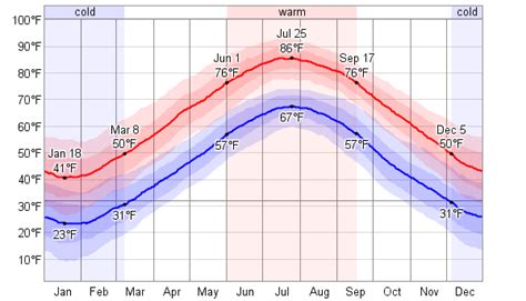 new jersey weather yearly average weather for atlantic city new jersey usa