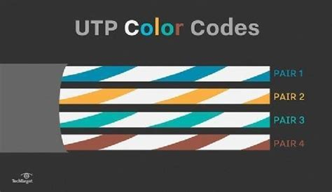 cat5e color code through cable learn about utp wiring and color