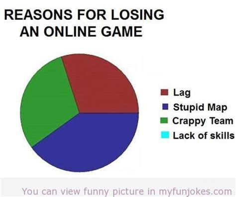 The Game Internet Meme - losing an online game sms funny jokes http www
