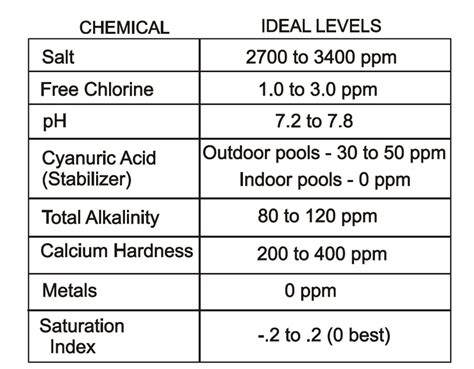 search results for chemical chart outer banks pool salt water systems outer banks pools