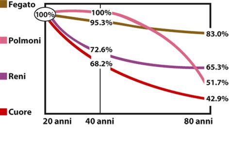 alimenti ricchi di coenzima q10 bioattivo quinone q10 20 mg